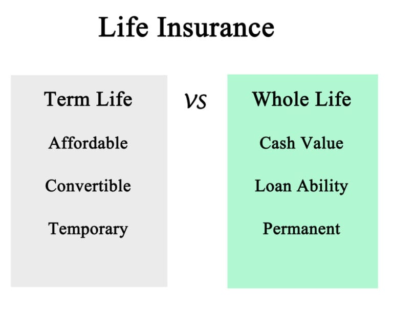 final expense insurance don't expire, so it's long-term coverage